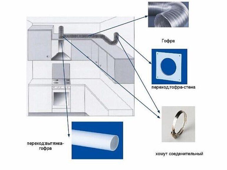 Как устанавливается вентиляция кухни в частном доме?