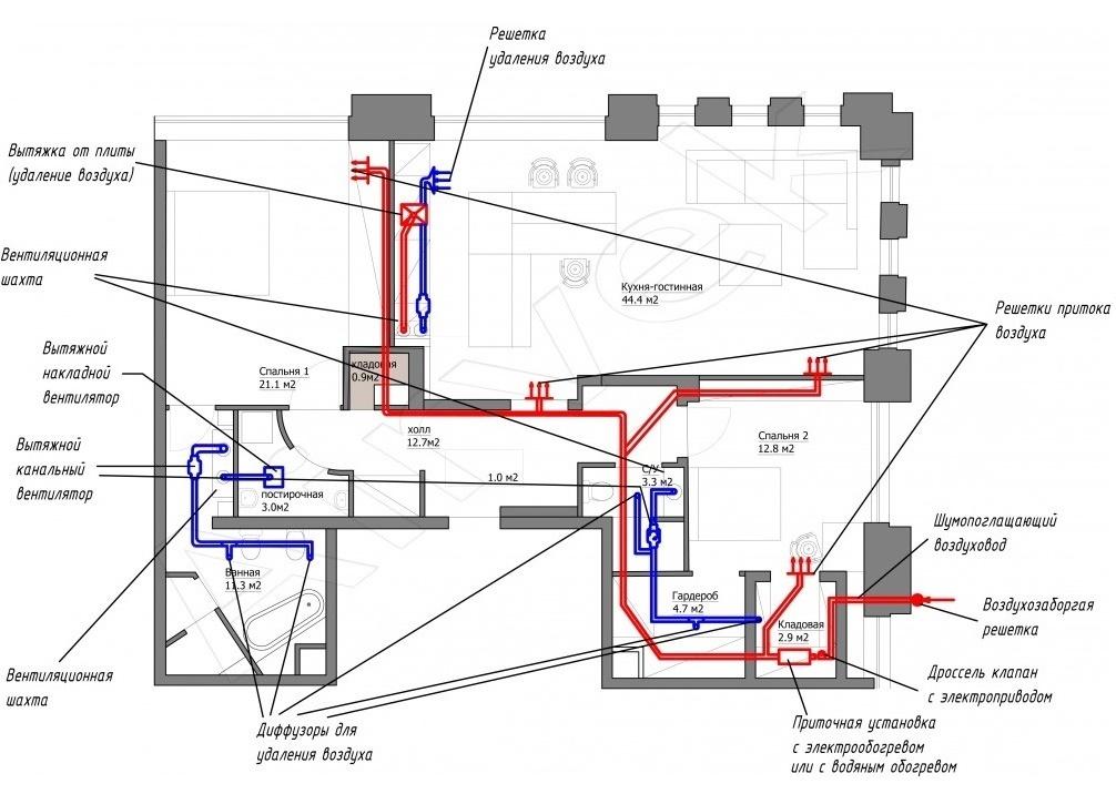 Как устроены схемы комбинированной вентиляции в частном доме