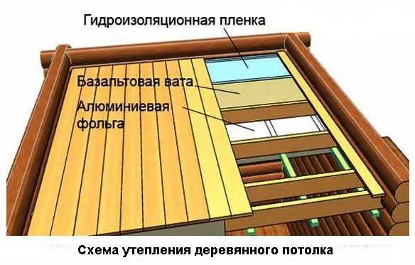 Особенности теплоизоляции потолка в бане