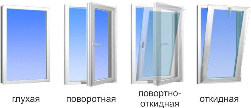 Тип открывания окон