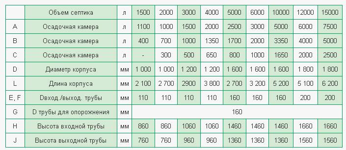Как рассчитать объем сооружения и количество камер?