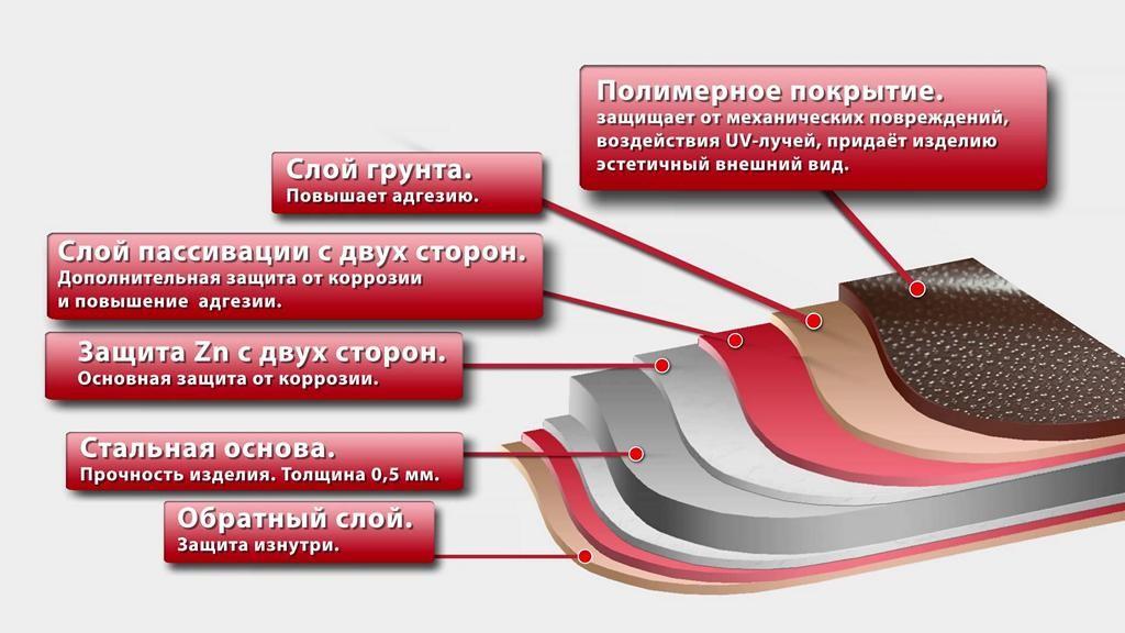 Срок эксплуатации металлочерепичного покрытия